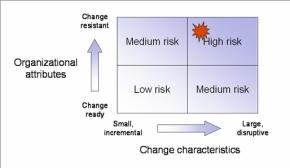 org-risk