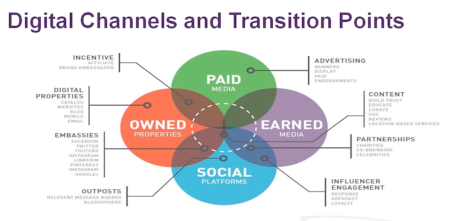 digital-channels-and-transiton-points