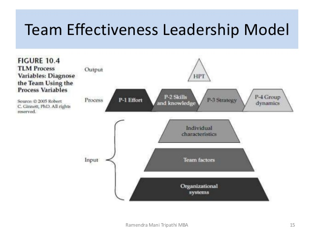 leadership effectiveness in privatized and state Presentation on management effectiveness and leadership effectiveness 15  likert stated that intervening variables represent the current condition of the internal state of the organization they are reflected in the commitment to objectives, motivation and morale of members and their skills in.