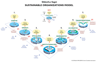 img_sustainable_org_model