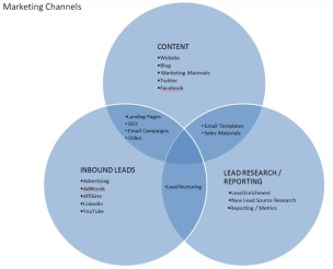 marketing-channels-1024x831