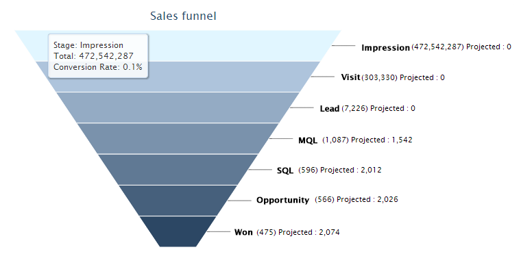 sales_funnel-7steps